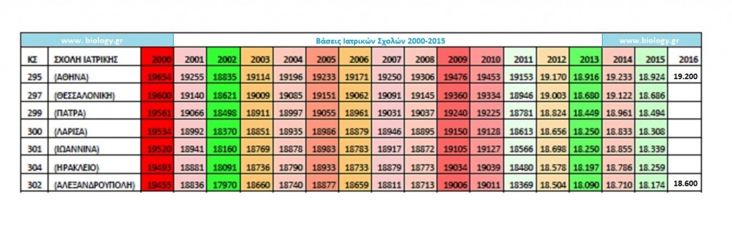 baseis iatrikis 2000-2015a